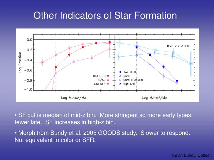 Other Indicators of Star Formation