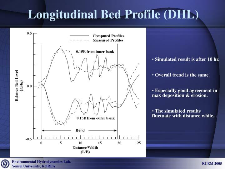 Longitudinal Bed Profile (DHL)