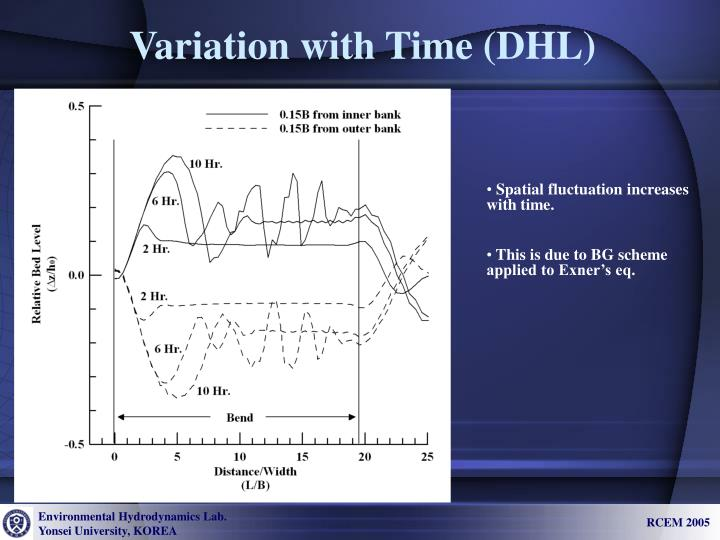 Variation with Time (DHL)