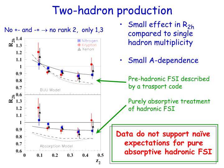 Two-hadron production