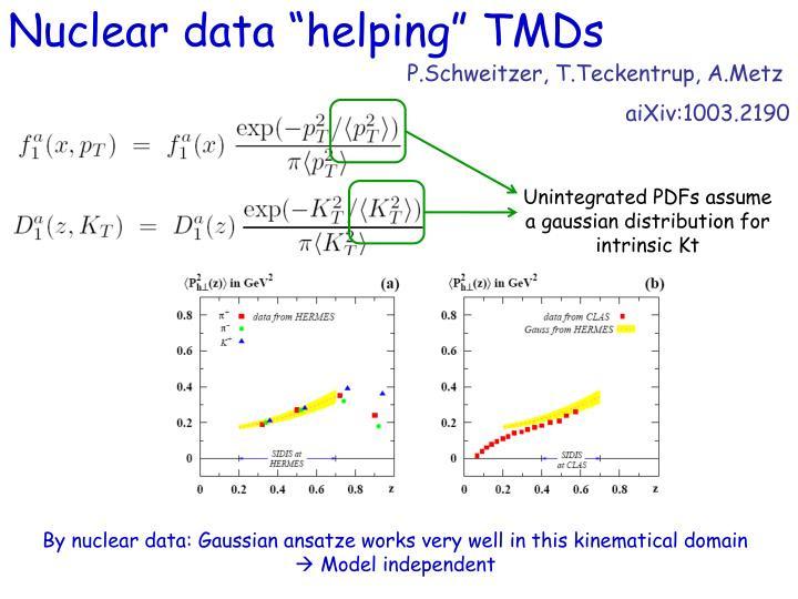 """Nuclear data """"helping"""" TMDs"""