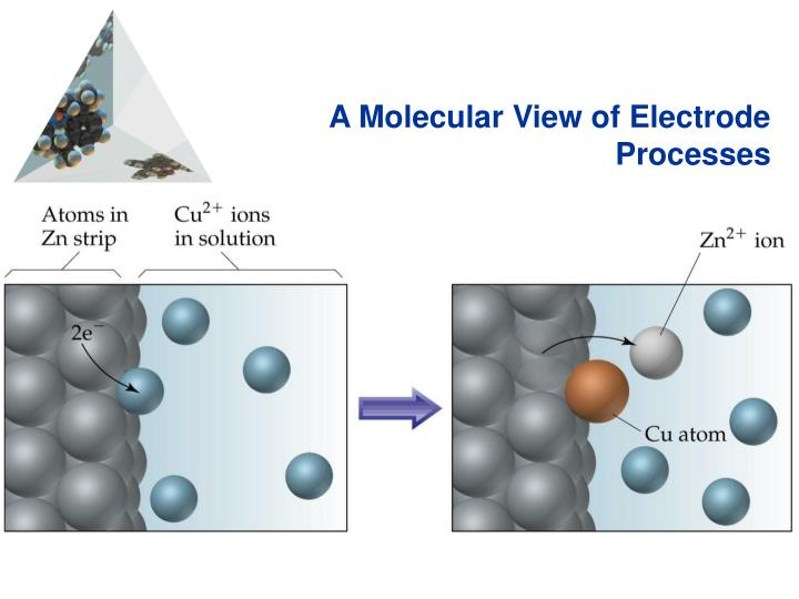 A Molecular View of Electrode Processes