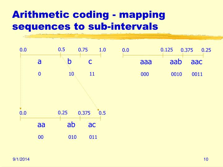 Arithmetic coding - mapping sequences to sub-intervals