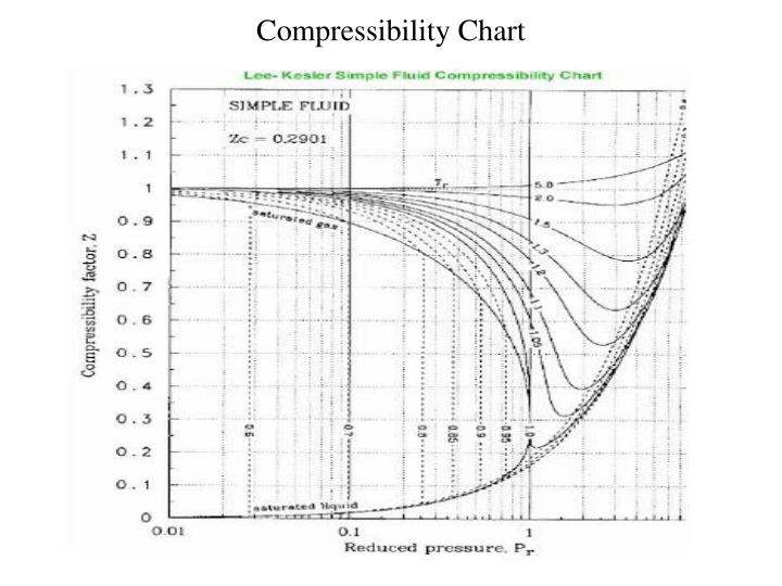Compressibility Chart