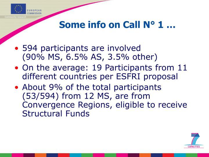 594 participants are involved