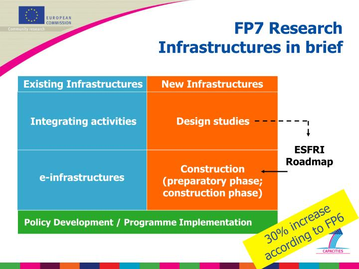 Existing Infrastructures