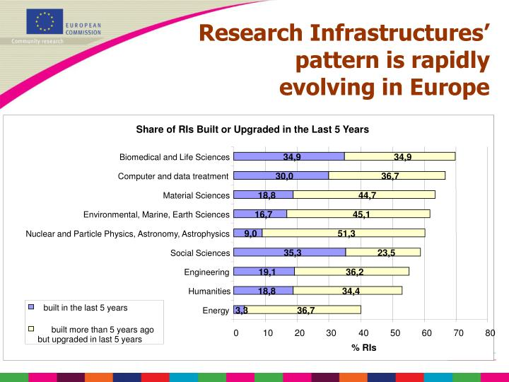 Share of RIs Built or Upgraded in the Last 5 Years