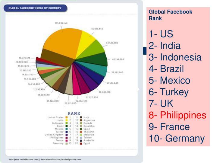 Global Facebook