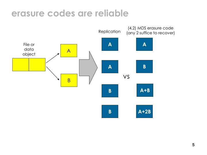 erasure codes are reliable