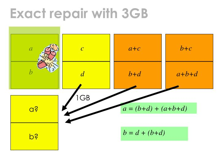 Exact repair with 3GB