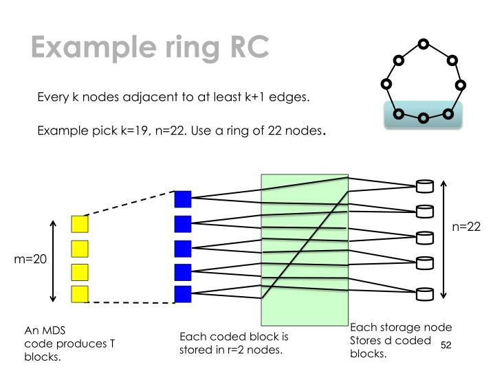 Example ring RC