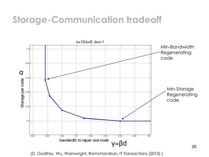 Storage-Communication tradeoff