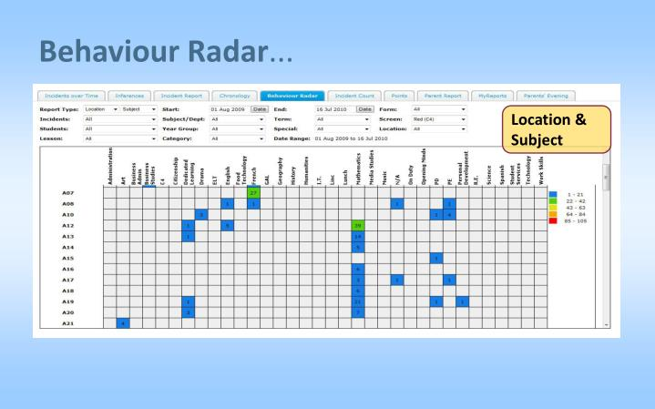 Behaviour Radar