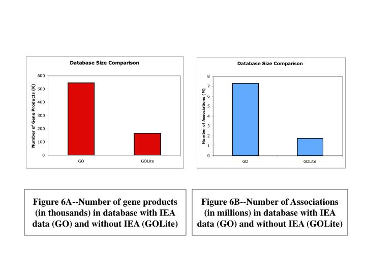 Figure 6A--Number of gene products (in thousands) in database with IEA data (GO) and without IEA (GOLite)