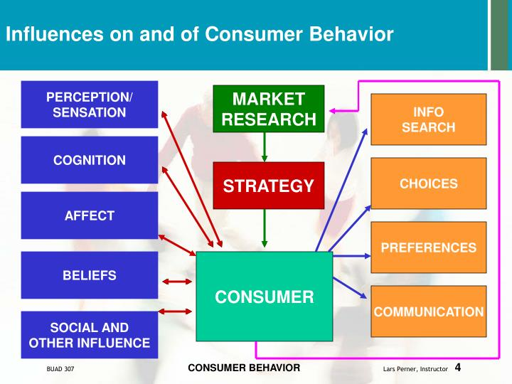 study consumer behaviour of low cluster Consumer buying behavior is an art and science studied by major corporates, and one which marketers are trying to influence and affect at all times 5 stages of consumer buying behavior are stages each customer goes through when they are purchasing a product.