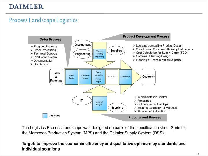 Process Landscape Logistics