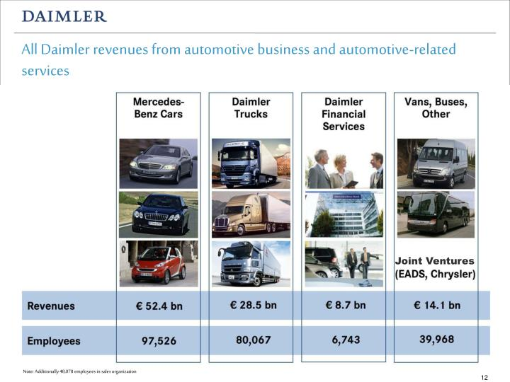 All Daimler revenues from automotive business and automotive-related services
