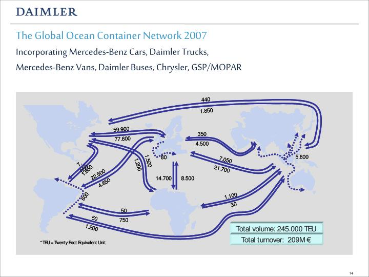 The Global Ocean Container Network 2007
