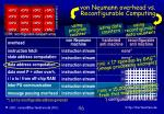 von neumann overhead vs reconfigurable computing1