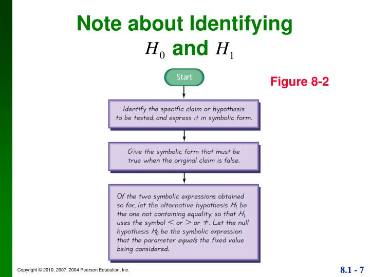 Ppt Section 8 2 Basics Of Hypothesis Testing Powerpoint