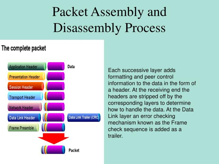 Packet Assembly and