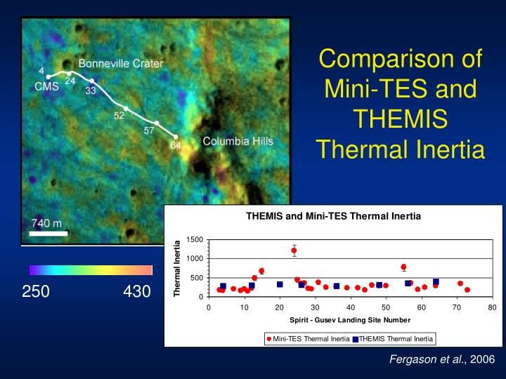 Comparison of Mini-TES and THEMIS