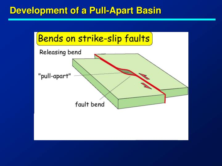 Development of a Pull-Apart Basin