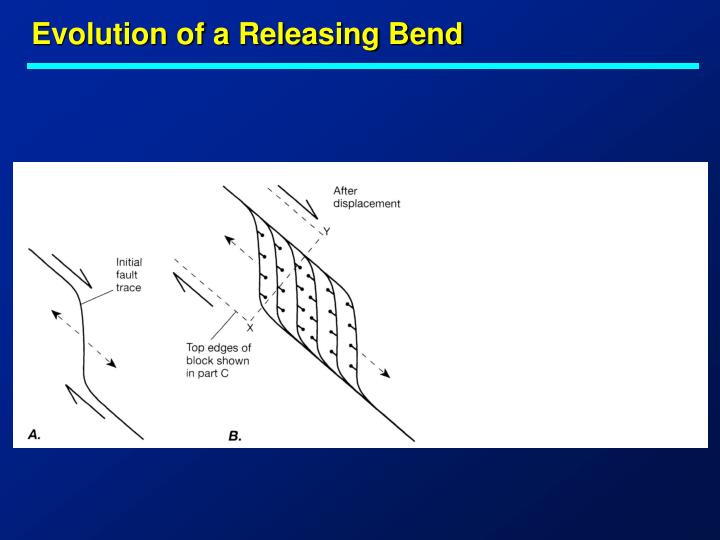 Evolution of a Releasing Bend