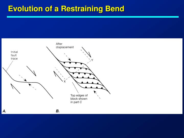 Evolution of a Restraining Bend