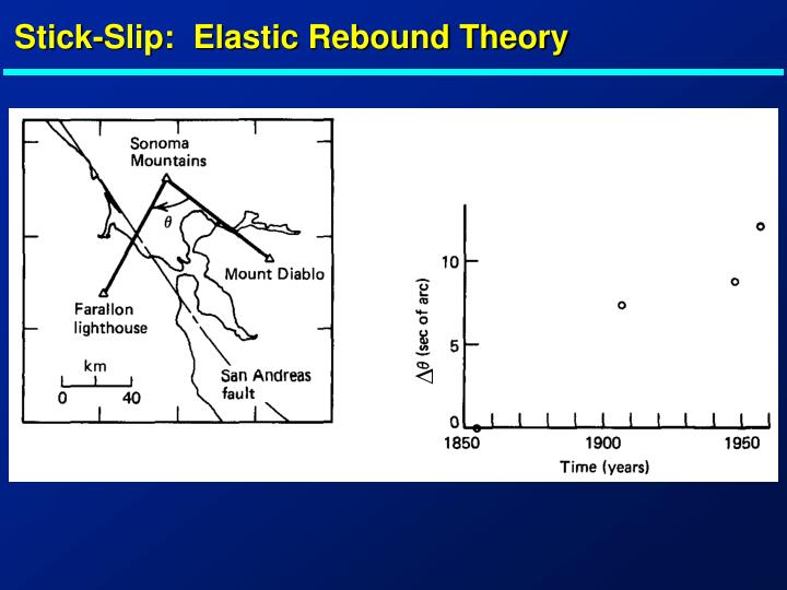 Stick-Slip:  Elastic Rebound Theory
