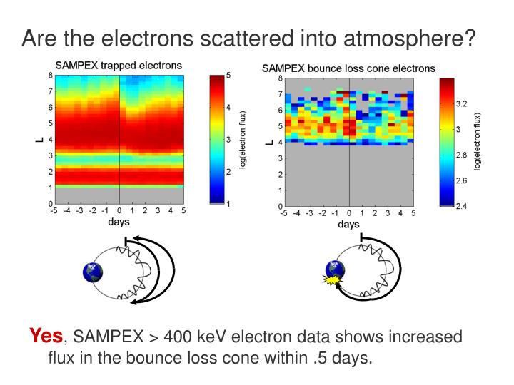 Are the electrons scattered into atmosphere?