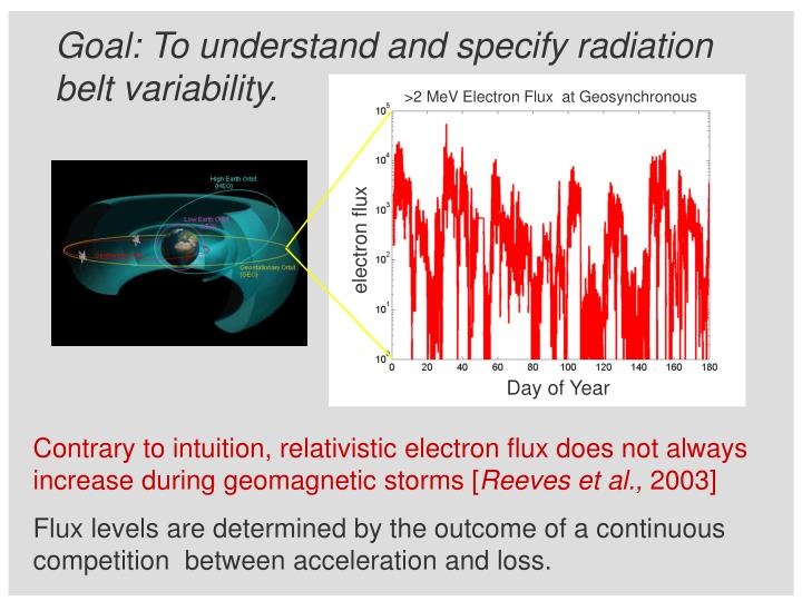 Contrary to intuition, relativistic electron flux does not always increase during geomagnetic storms [
