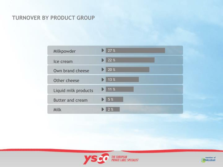 TURNOVER BY PRODUCT GROUP