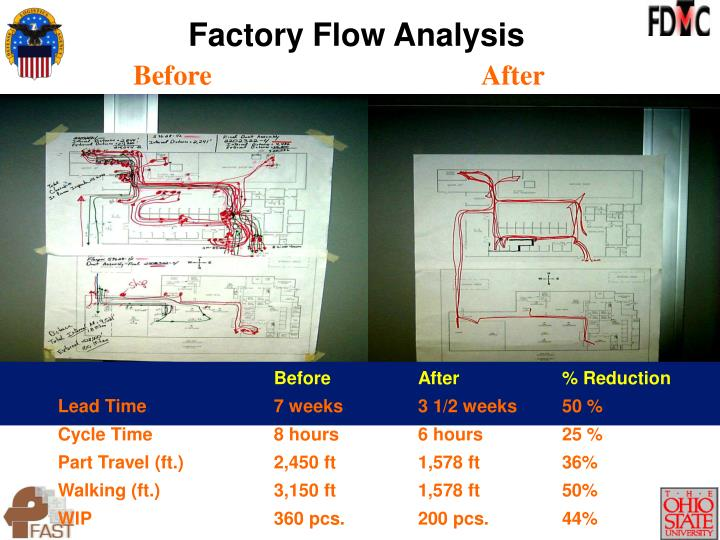 Factory Flow Analysis