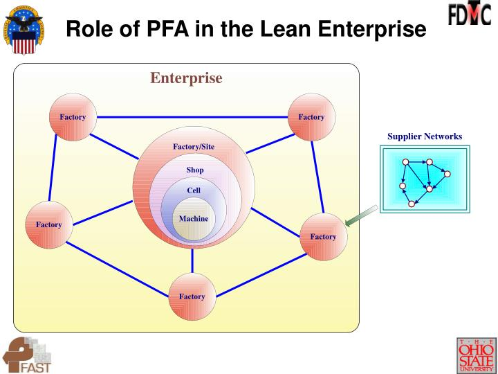 Role of PFA in the Lean Enterprise