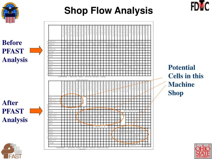 Shop Flow Analysis