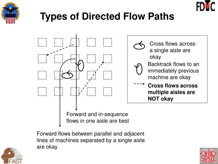 Types of Directed Flow Paths