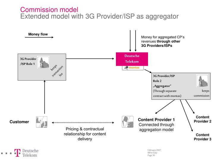 Commission model