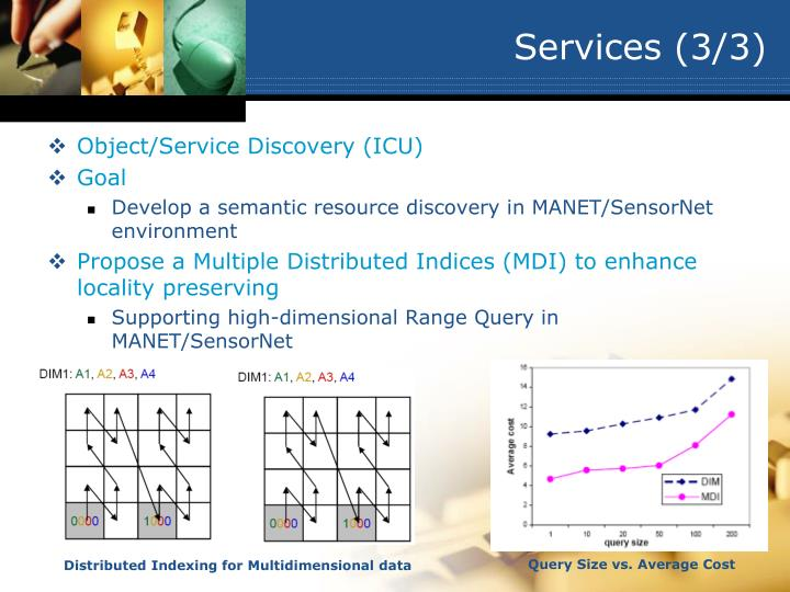 Services (3/3)