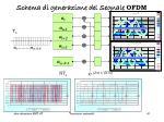 schema di generazione del segnale ofdm