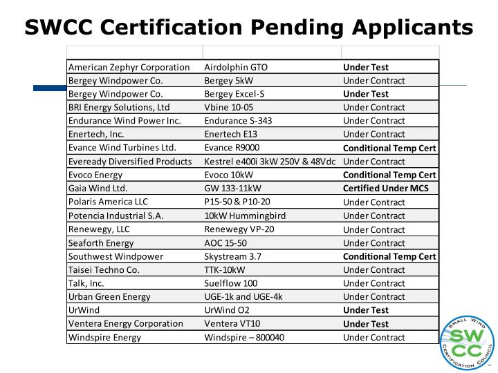 SWCC Certification Pending Applicants