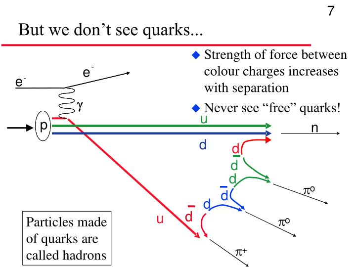 But we don't see quarks...