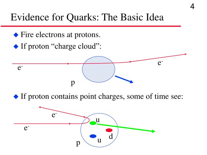 Evidence for Quarks: The Basic Idea