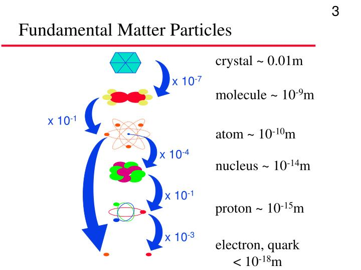 Fundamental matter particles