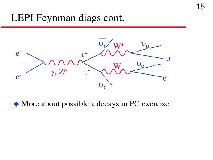LEPI Feynman diags cont.
