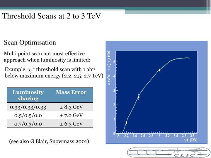 Threshold Scans at 2 to 3 TeV