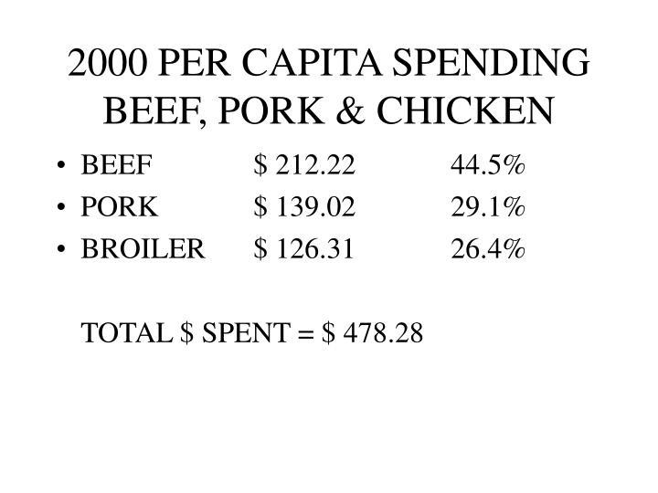 2000 PER CAPITA SPENDING BEEF, PORK & CHICKEN