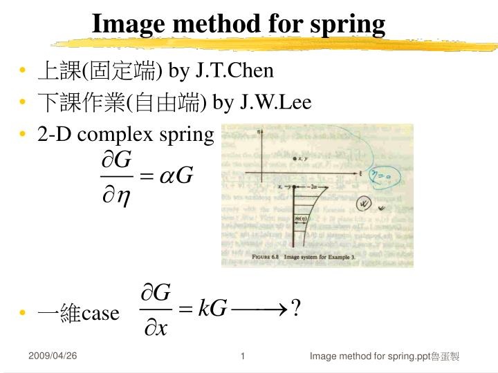 image method for spring