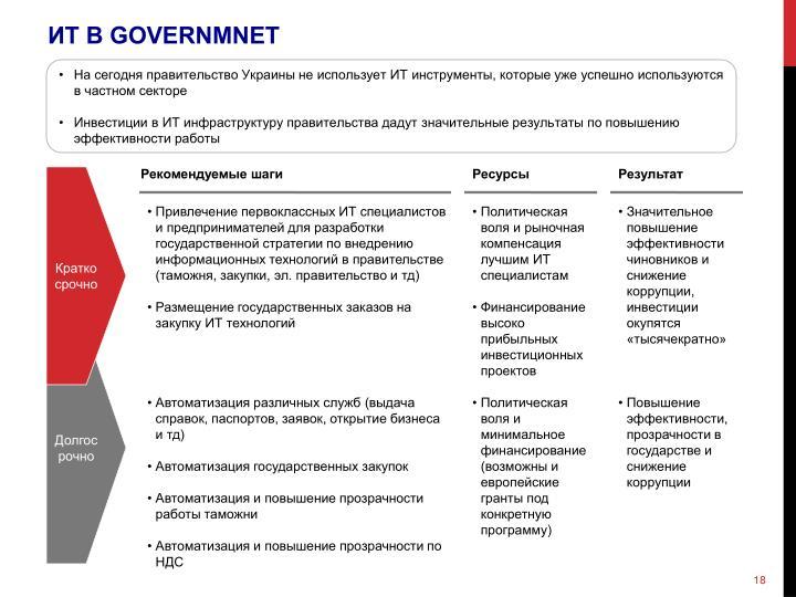 ИТ В GOVERNMNET