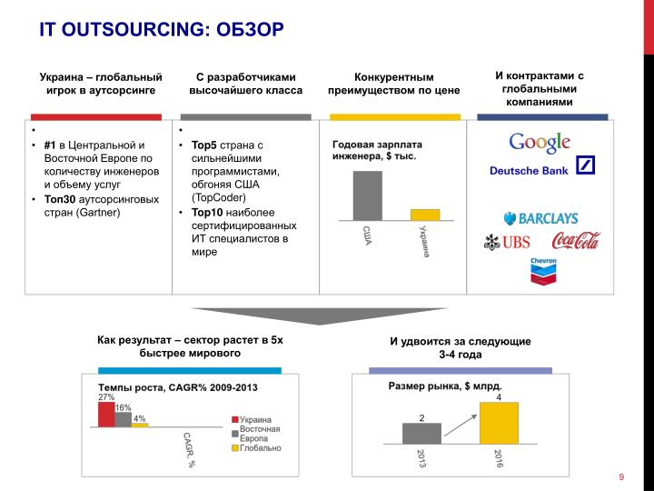 IT OUTSOURCING: ОБЗОР